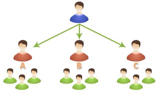 https://sucessovertical.com.br/wp-content/uploads/2015/11/a-maquina-de-vendas-online-e-piramide.jpg